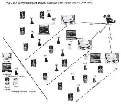 Diagram of the communications network Alan Gross intended to set up