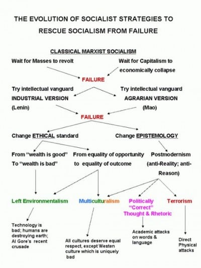 socialism graph