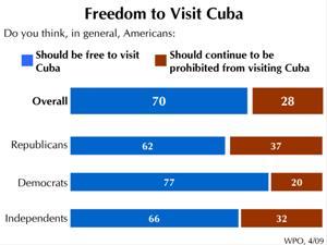 Cuba_Apr09_graph3